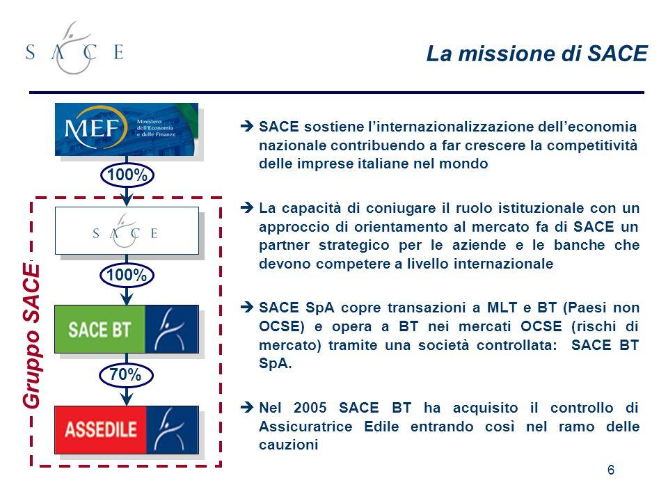6 La missione di SACE SACE sostiene linternazionalizzazione delleconomia nazionale contribuendo a far crescere la competitività delle imprese italiane nel mondo La capacità di coniugare il ruolo istituzionale con un approccio di orientamento al mercato fa di SACE un partner strategico per le aziende e le banche che devono competere a livello internazionale SACE SpA copre transazioni a MLT e BT (Paesi non OCSE) e opera a BT nei mercati OCSE (rischi di mercato) tramite una società controllata: SACE BT SpA.