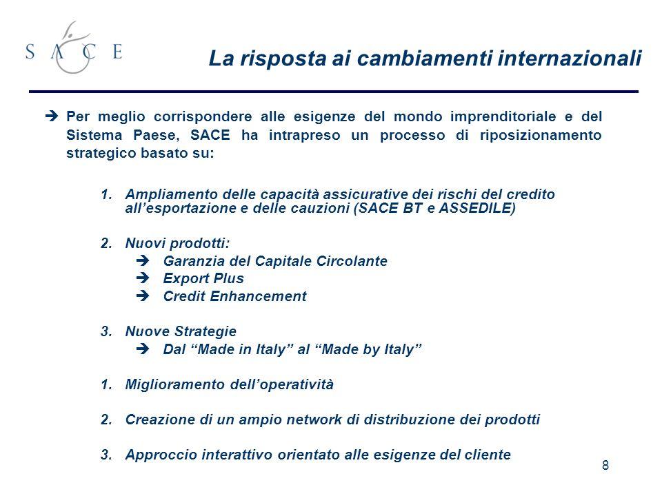 8 La risposta ai cambiamenti internazionali Per meglio corrispondere alle esigenze del mondo imprenditoriale e del Sistema Paese, SACE ha intrapreso un processo di riposizionamento strategico basato su: 1.Ampliamento delle capacità assicurative dei rischi del credito allesportazione e delle cauzioni (SACE BT e ASSEDILE) 2.Nuovi prodotti: Garanzia del Capitale Circolante Export Plus Credit Enhancement 3.Nuove Strategie Dal Made in Italy al Made by Italy 1.Miglioramento delloperatività 2.Creazione di un ampio network di distribuzione dei prodotti 3.Approccio interattivo orientato alle esigenze del cliente