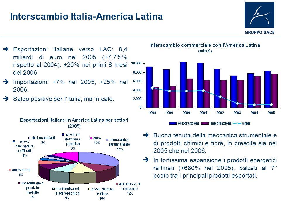 Interscambio Italia-America Latina Buona tenuta della meccanica strumentale e di prodotti chimici e fibre, in crescita sia nel 2005 che nel 2006. In f