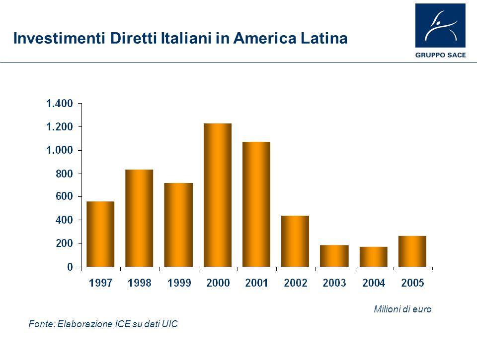 Fonte: Elaborazione ICE su dati UIC Milioni di euro Investimenti Diretti Italiani in America Latina