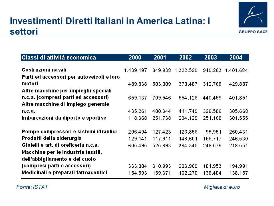 Investimenti Diretti Italiani in America Latina: i settori Fonte: ISTATMigliaia di euro