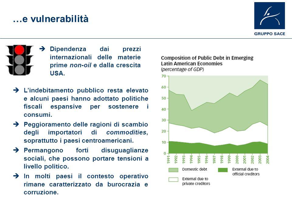 …e vulnerabilità Dipendenza dai prezzi internazionali delle materie prime non-oil e dalla crescita USA. Lindebitamento pubblico resta elevato e alcuni