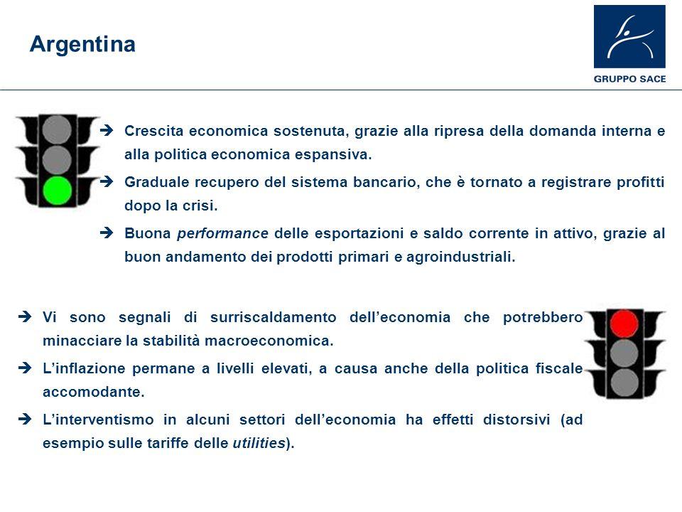 Argentina Crescita economica sostenuta, grazie alla ripresa della domanda interna e alla politica economica espansiva. Graduale recupero del sistema b