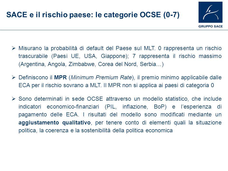 SACE e il rischio paese: le categorie OCSE (0-7) Misurano la probabilità di default del Paese sul MLT. 0 rappresenta un rischio trascurabile (Paesi UE