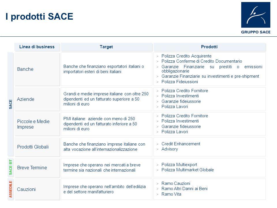 I prodotti SACE Banche Aziende Piccole e Medie Imprese Piccole e Medie Imprese Prodotti Globali Breve Termine Cauzioni Linea di business Banche che fi
