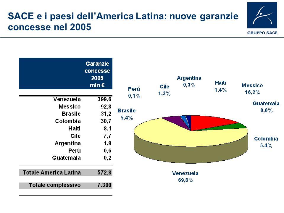 SACE e i paesi dellAmerica Latina: nuove garanzie concesse nel 2005
