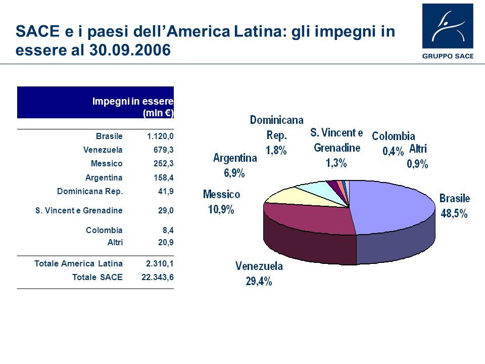 SACE e i paesi dellAmerica Latina: gli impegni in essere al 30.09.2006 Impegni in essere (mln ) Brasile 1.120,0 Venezuela 679,3 Messico 252,3 Argentin