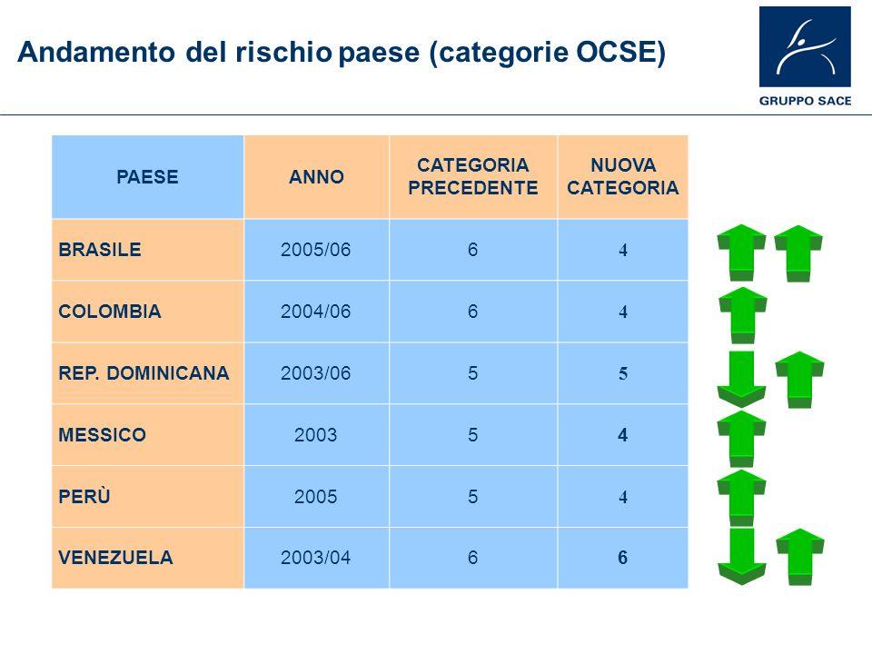 Andamento del rischio paese (categorie OCSE) PAESEANNO CATEGORIA PRECEDENTE NUOVA CATEGORIA BRASILE2005/066 4 COLOMBIA2004/066 4 REP. DOMINICANA2003/0