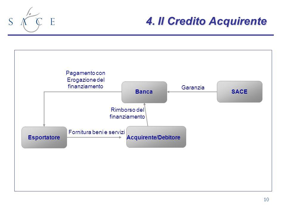 10 Acquirente/Debitore Banca Esportatore SACE Pagamento con Erogazione del finanziamento Fornitura beni e servizi Garanzia Rimborso del finanziamento