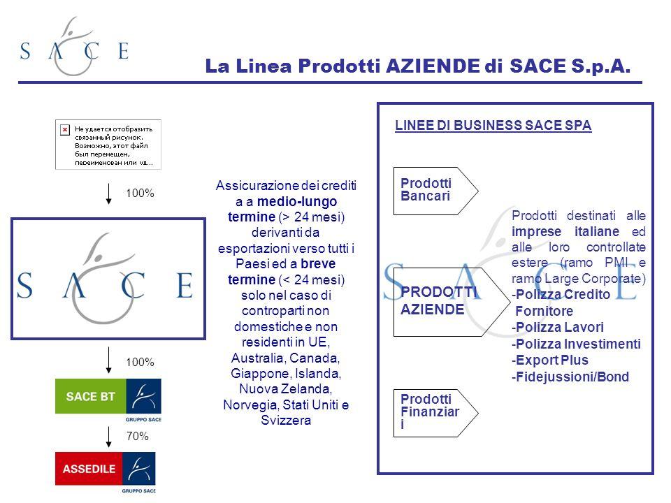 La Linea Prodotti AZIENDE di SACE S.p.A. Assicurazione dei crediti a a medio-lungo termine (> 24 mesi) derivanti da esportazioni verso tutti i Paesi e