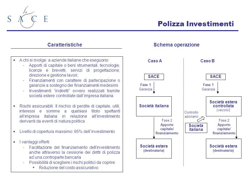 A chi si rivolge: a aziende italiane che eseguono: Apporti di capitale o beni strumentali, tecnologie, licenze e brevetti, servizi di progettazione, d