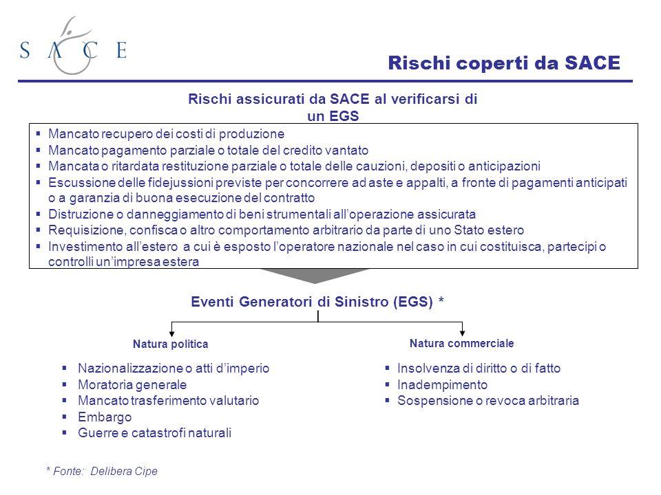 Nazionalizzazione o atti dimperio Moratoria generale Mancato trasferimento valutario Embargo Guerre e catastrofi naturali Rischi coperti da SACE Insol