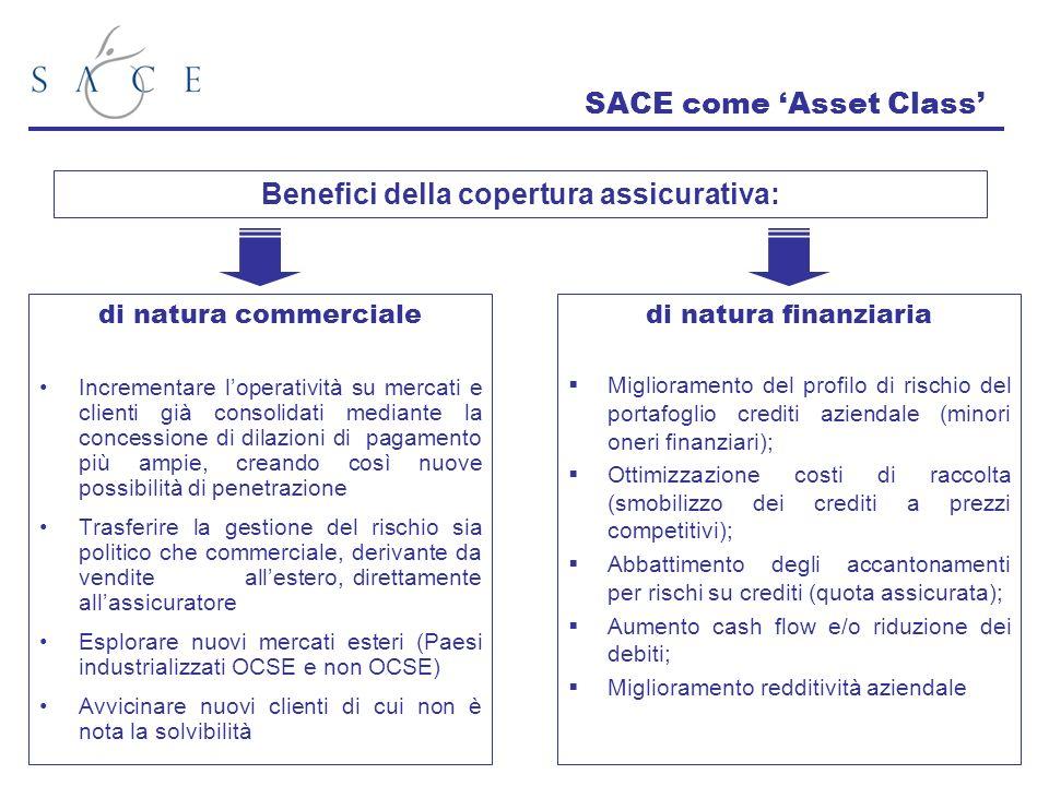 SACE come Asset Class di natura commerciale Incrementare loperatività su mercati e clienti già consolidati mediante la concessione di dilazioni di pag