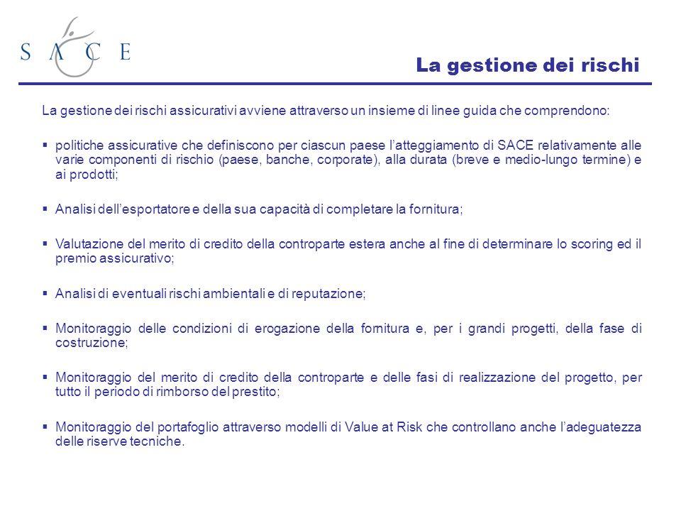 Le condizioni di assicurabilità Laggiornamento delle Condizioni di Assicurabilità è reso disponibile periodicamente sul sito www.sace.it alla sezione Rischi e Politica Assicurativawww.sace.it