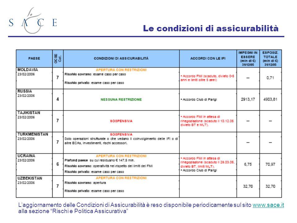 Le condizioni di assicurabilità Laggiornamento delle Condizioni di Assicurabilità è reso disponibile periodicamente sul sito www.sace.it alla sezione