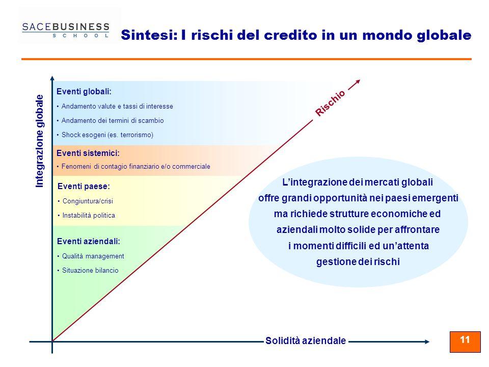 11 Eventi aziendali: Qualità management Situazione bilancio Eventi paese: Congiuntura/crisi Instabilità politica Eventi sistemici: Fenomeni di contagi