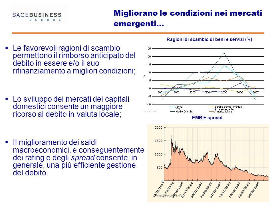 22 2 Migliorano le condizioni nei mercati emergenti… Le favorevoli ragioni di scambio permettono il rimborso anticipato del debito in essere e/o il su