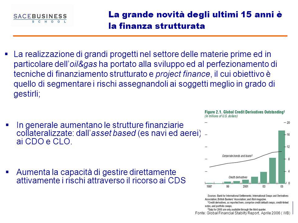 55 5 In generale aumentano le strutture finanziarie collateralizzate: dallasset based (es navi ed aerei) ai CDO e CLO. Aumenta la capacità di gestire