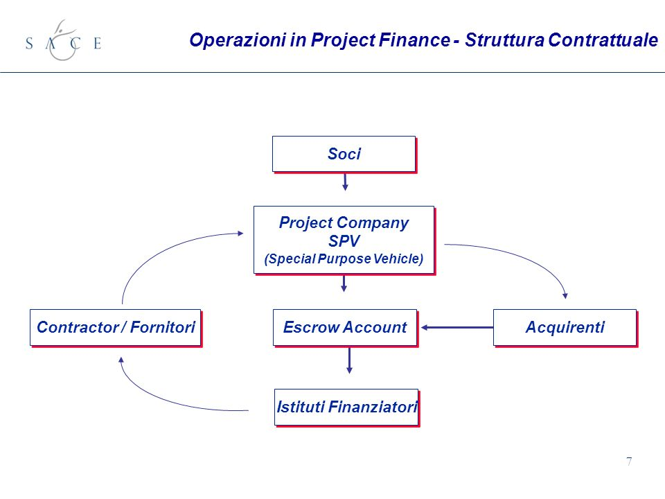 7 Soci Contractor / Fornitori Acquirenti Escrow Account Istituti Finanziatori Project Company SPV (Special Purpose Vehicle) Project Company SPV (Special Purpose Vehicle) Operazioni in Project Finance - Struttura Contrattuale