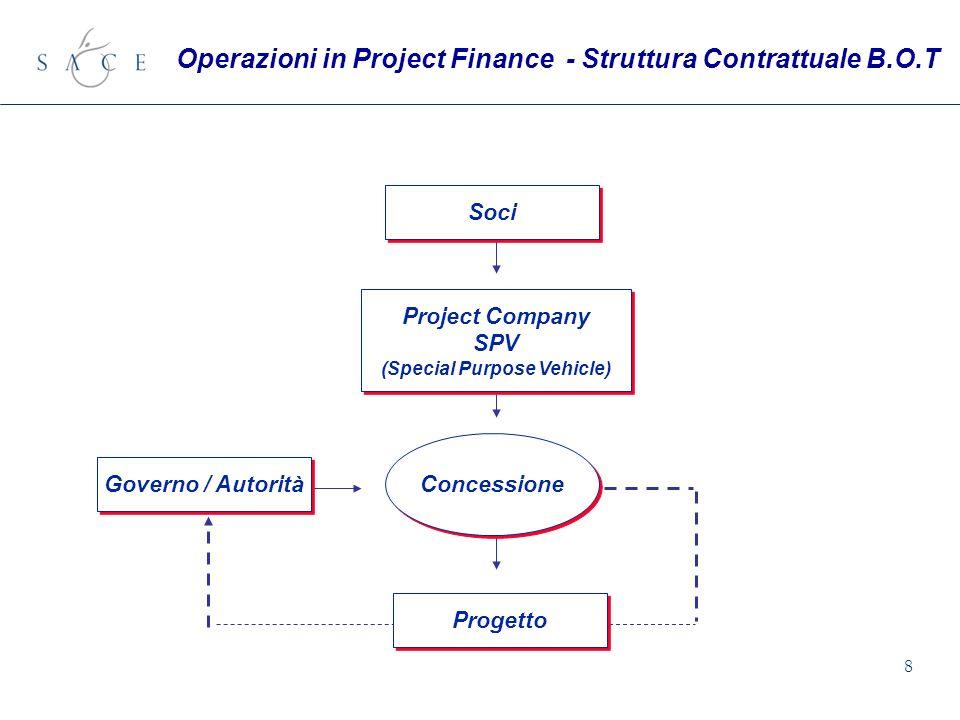 8 Soci Project Company SPV (Special Purpose Vehicle) Project Company SPV (Special Purpose Vehicle) Governo / Autorità Concessione Progetto Operazioni
