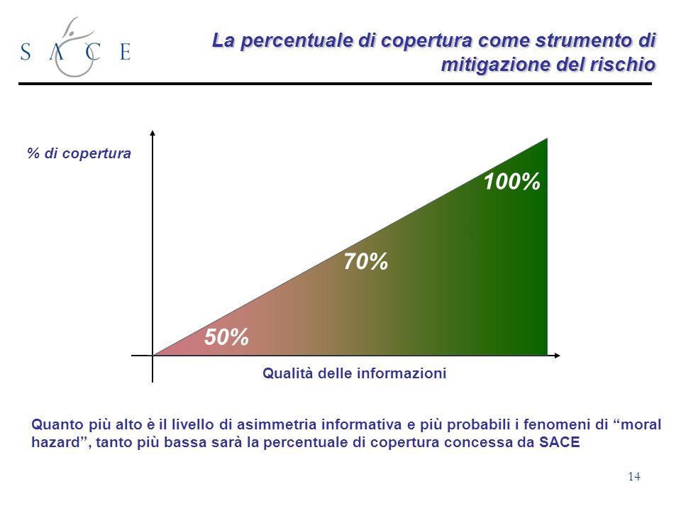 14 La percentuale di copertura come strumento di mitigazione del rischio Qualità delle informazioni % di copertura Quanto più alto è il livello di asimmetria informativa e più probabili i fenomeni di moral hazard, tanto più bassa sarà la percentuale di copertura concessa da SACE 70% 100% 50%