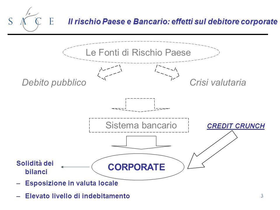 4 Affidabilità delle controparti e rischio paese Rischio paese (categorie OCSE) 07 Numero di Controparti Affidabili Grande numero di corporate Top Corporate