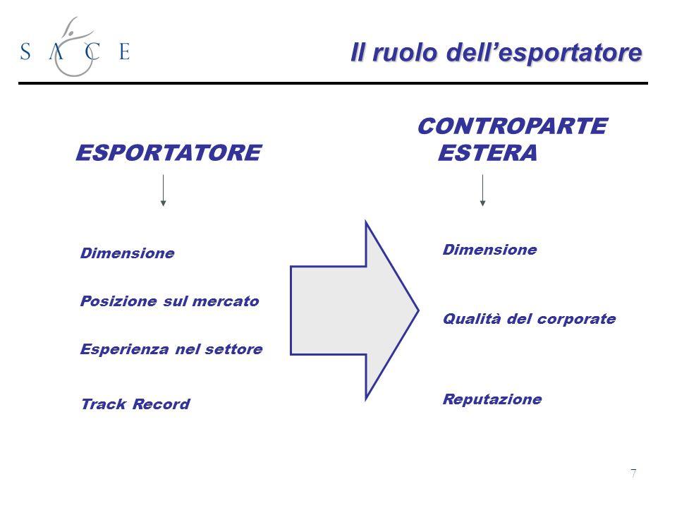 7 Il ruolo dellesportatore ESPORTATORE CONTROPARTE ESTERA Dimensione Posizione sul mercato Esperienza nel settore Track Record Dimensione Qualità del corporate Reputazione