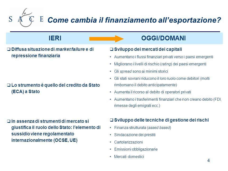 4 Come cambia il finanziamento allesportazione.