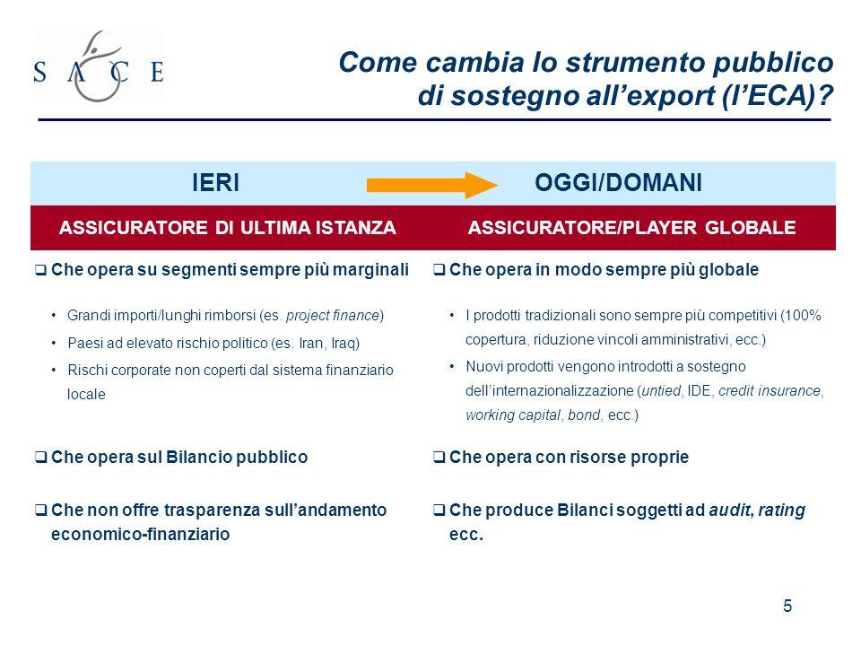 5 Come cambia lo strumento pubblico di sostegno allexport (lECA).