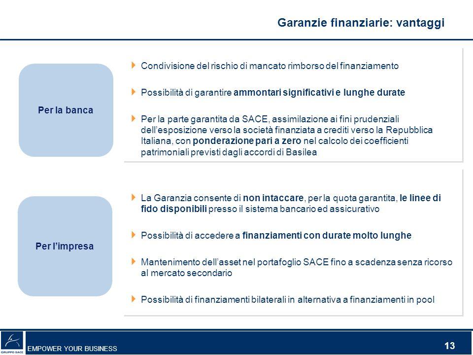 EMPOWER YOUR BUSINESS 13 Per la banca Per limpresa Condivisione del rischio di mancato rimborso del finanziamento Possibilità di garantire ammontari s