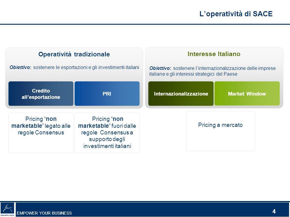 EMPOWER YOUR BUSINESS 4 Operatività tradizionale Obiettivo: sostenere le esportazioni e gli investimenti italiani Credito allesportazione PRI Interess