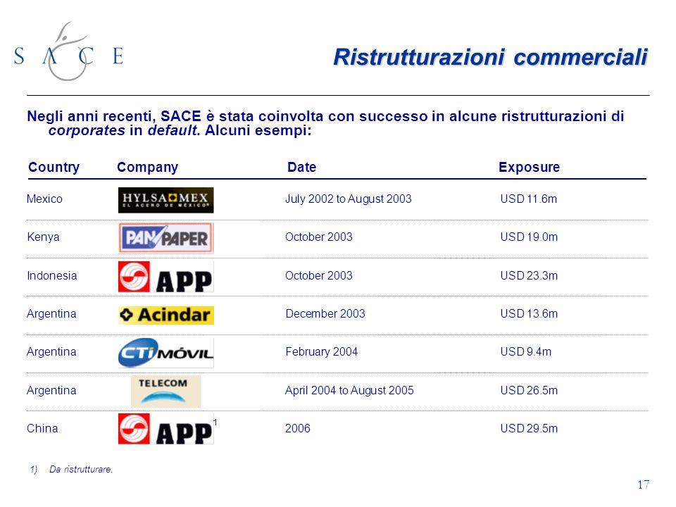 17 Ristrutturazioni commerciali Negli anni recenti, SACE è stata coinvolta con successo in alcune ristrutturazioni di corporates in default.
