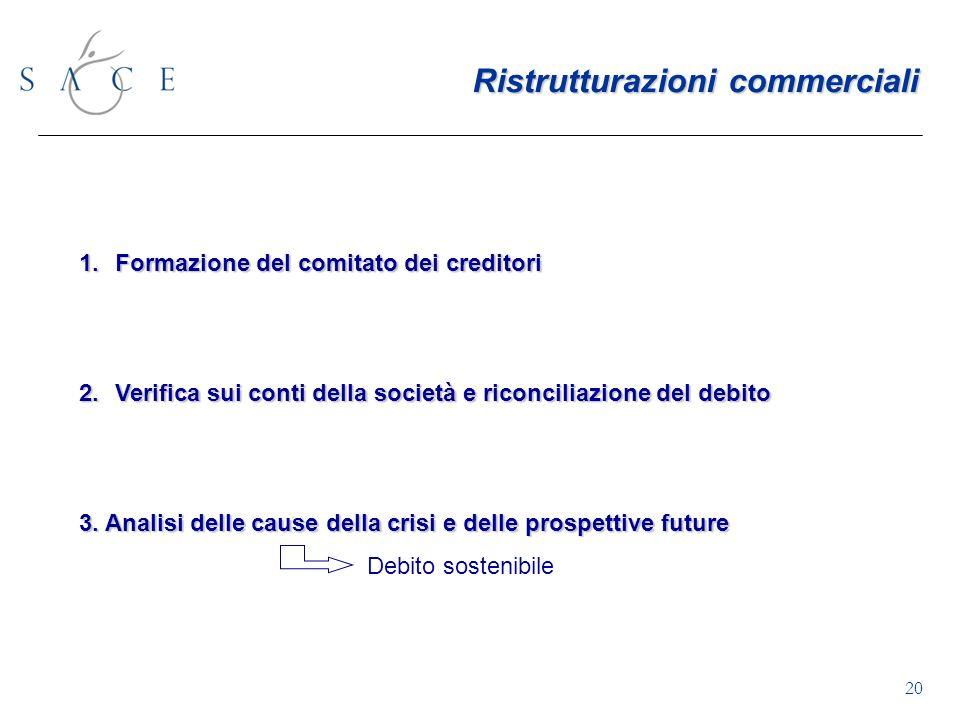 20 1.Formazione del comitato dei creditori 2.Verifica sui conti della società e riconciliazione del debito 3.