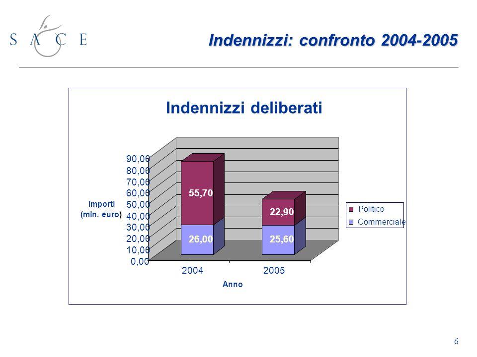 6 Indennizzi: confronto 2004-2005 26,00 55,70 25,60 22,90 0,00 10,00 20,00 30,00 40,00 50,00 60,00 70,00 80,00 90,00 Importi (mln.