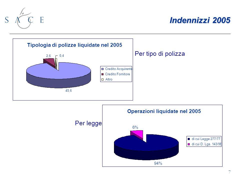 7 Per tipo di polizza Indennizzi 2005 Per legge Tipologia di polizze liquidate nel 2005 45,6 2,6 0,4 Credito Acquirente Credito Fornitore Altro Operazioni liquidate nel 2005 94% 6% di cui Legge 277/77 di cui D.