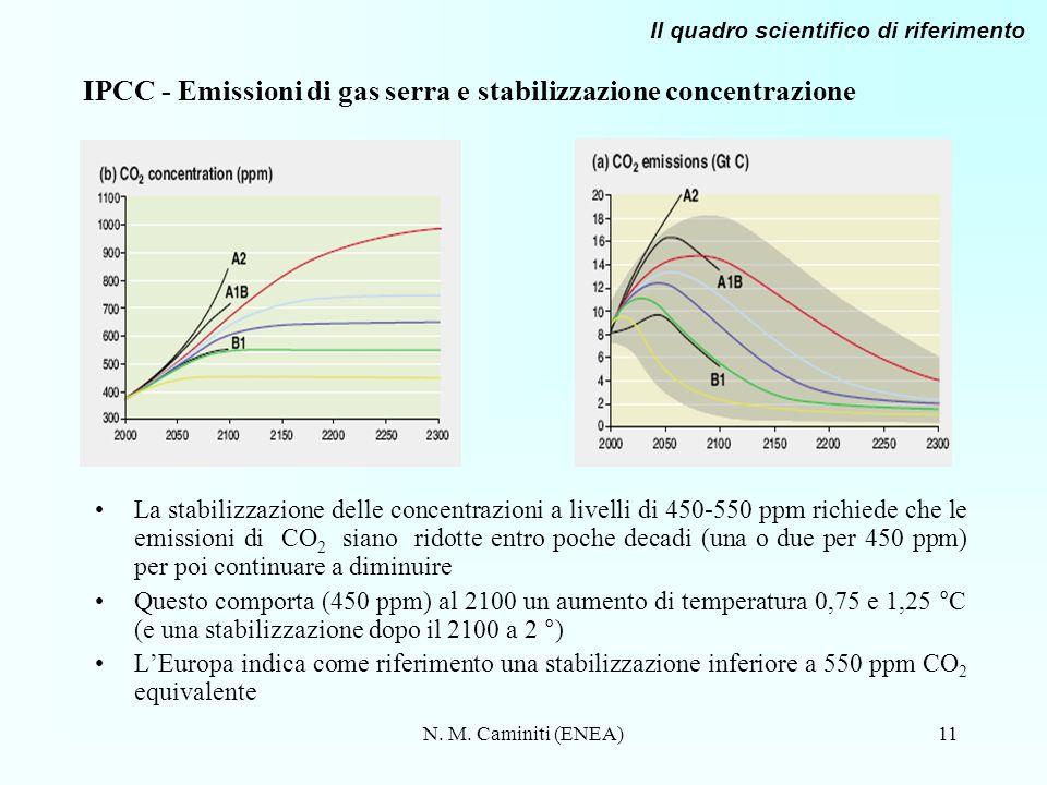 N. M. Caminiti (ENEA)11 IPCC - Emissioni di gas serra e stabilizzazione concentrazione La stabilizzazione delle concentrazioni a livelli di 450-550 pp