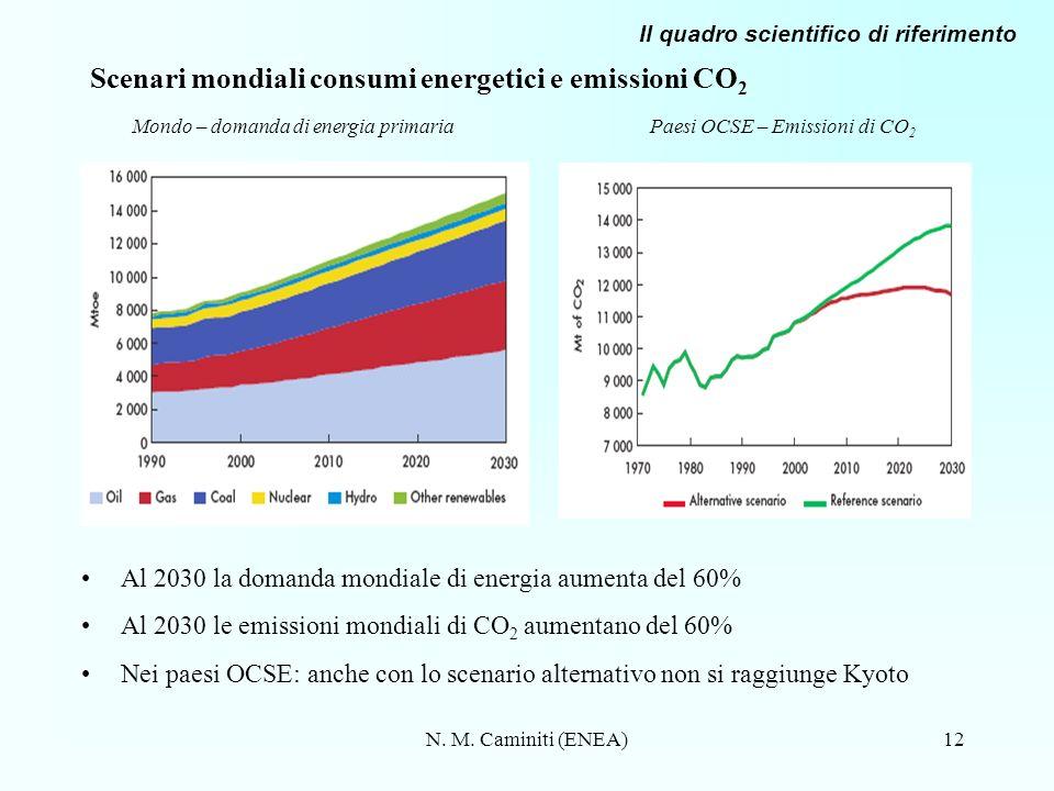 N. M. Caminiti (ENEA)12 Scenari mondiali consumi energetici e emissioni CO 2 Al 2030 la domanda mondiale di energia aumenta del 60% Al 2030 le emissio