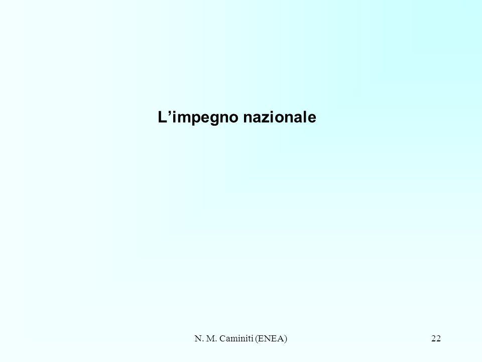 N. M. Caminiti (ENEA)22 Limpegno nazionale