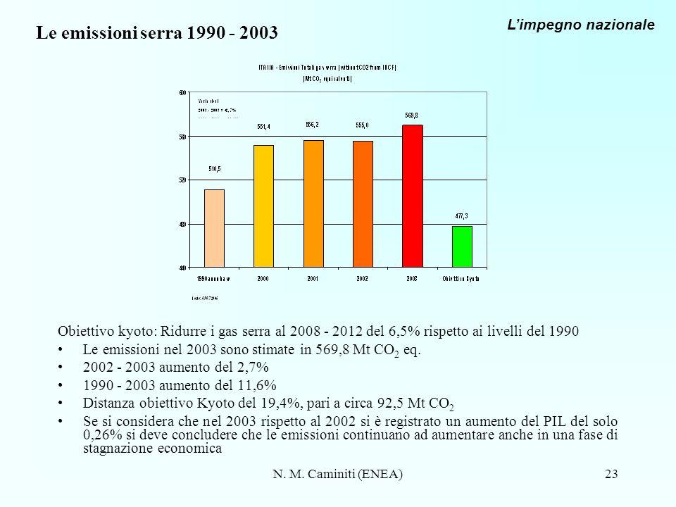 N. M. Caminiti (ENEA)23 Le emissioni serra 1990 - 2003 Obiettivo kyoto: Ridurre i gas serra al 2008 - 2012 del 6,5% rispetto ai livelli del 1990 Le em