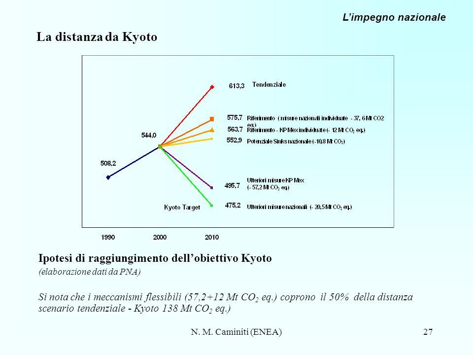 N. M. Caminiti (ENEA)27 La distanza da Kyoto Ipotesi di raggiungimento dellobiettivo Kyoto (elaborazione dati da PNA) Si nota che i meccanismi flessib