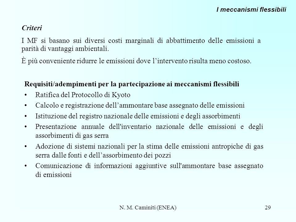 N. M. Caminiti (ENEA)29 Requisiti/adempimenti per la partecipazione ai meccanismi flessibili Ratifica del Protocollo di Kyoto Calcolo e registrazione