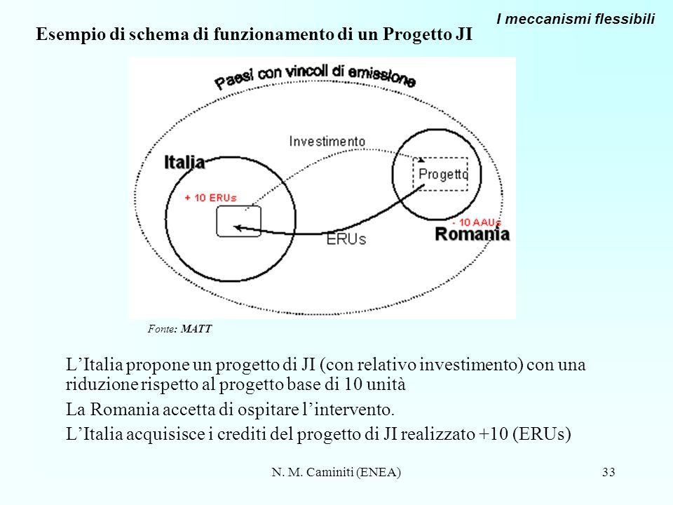 N. M. Caminiti (ENEA)33 Esempio di schema di funzionamento di un Progetto JI LItalia propone un progetto di JI (con relativo investimento) con una rid