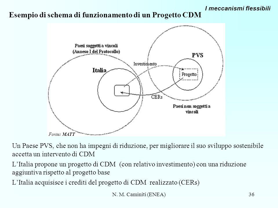 N. M. Caminiti (ENEA)36 Esempio di schema di funzionamento di un Progetto CDM Un Paese PVS, che non ha impegni di riduzione, per migliorare il suo svi