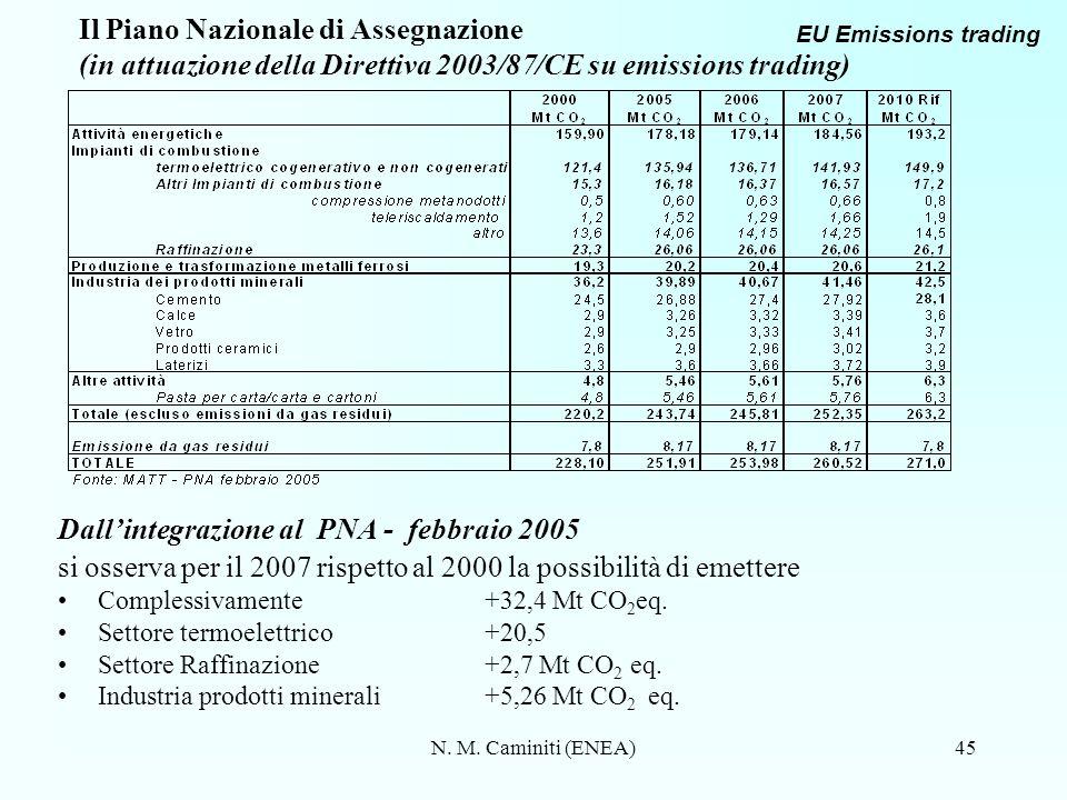 N. M. Caminiti (ENEA)45 Il Piano Nazionale di Assegnazione (in attuazione della Direttiva 2003/87/CE su emissions trading) Dallintegrazione al PNA - f