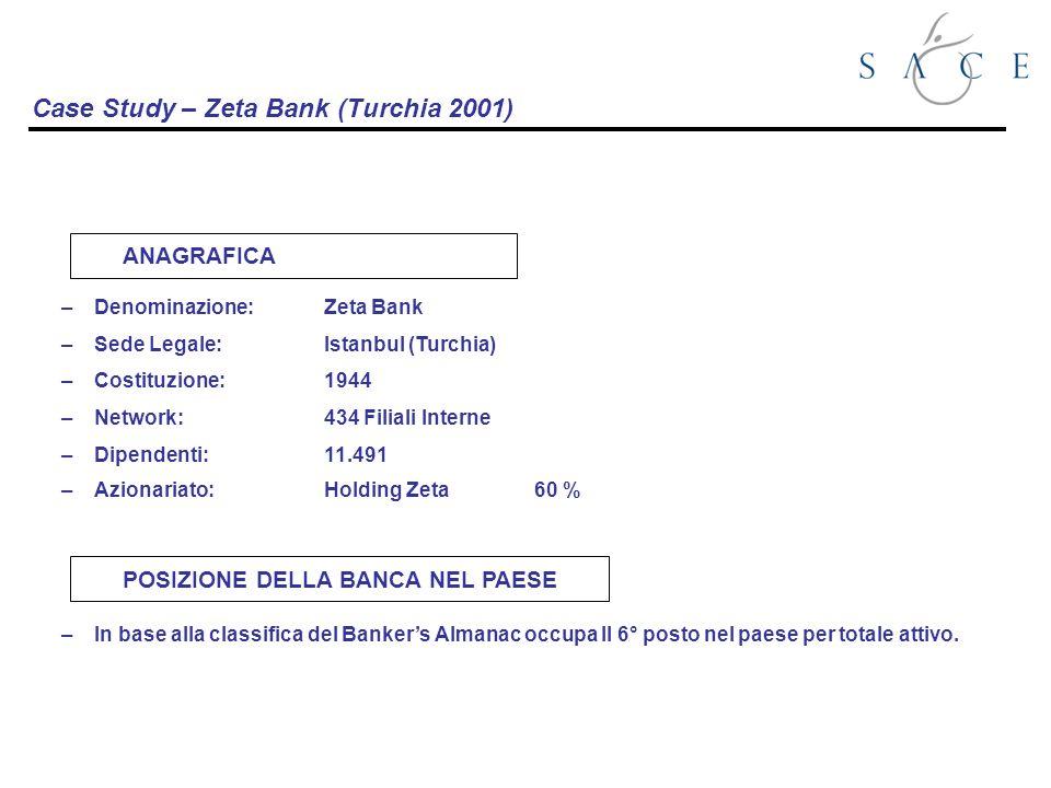 Case Study – Zeta Bank (Turchia 2001) –Denominazione:Zeta Bank –Sede Legale: Istanbul (Turchia) –Costituzione:1944 –Network:434 Filiali Interne –Dipendenti:11.491 –Azionariato:Holding Zeta60 % ANAGRAFICA –In base alla classifica del Bankers Almanac occupa Il 6° posto nel paese per totale attivo.