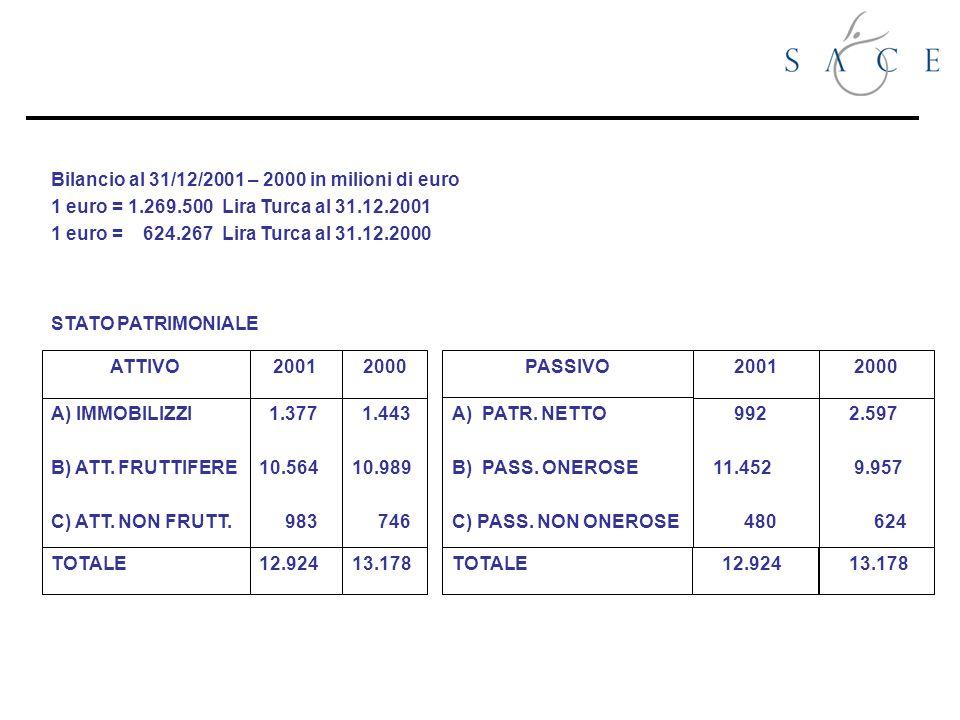 Bilancio al 31/12/2001 – 2000 in milioni di euro 1 euro = 1.269.500 Lira Turca al 31.12.2001 1 euro = 624.267 Lira Turca al 31.12.2000 ATTIVO A) IMMOBILIZZI B) ATT.