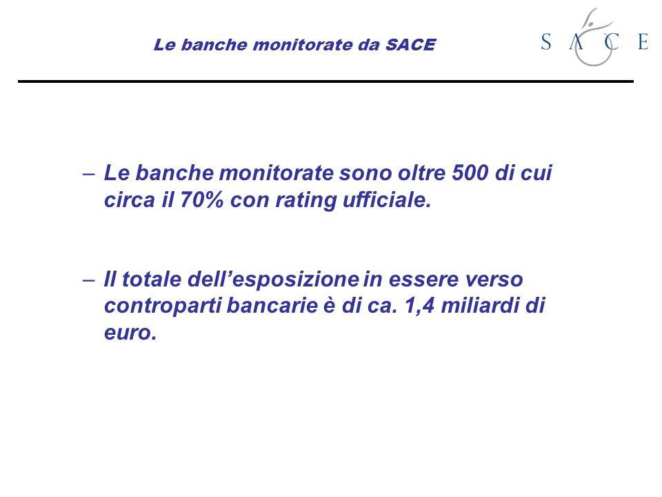 Le banche monitorate da SACE –Le banche monitorate sono oltre 500 di cui circa il 70% con rating ufficiale. –Il totale dellesposizione in essere verso