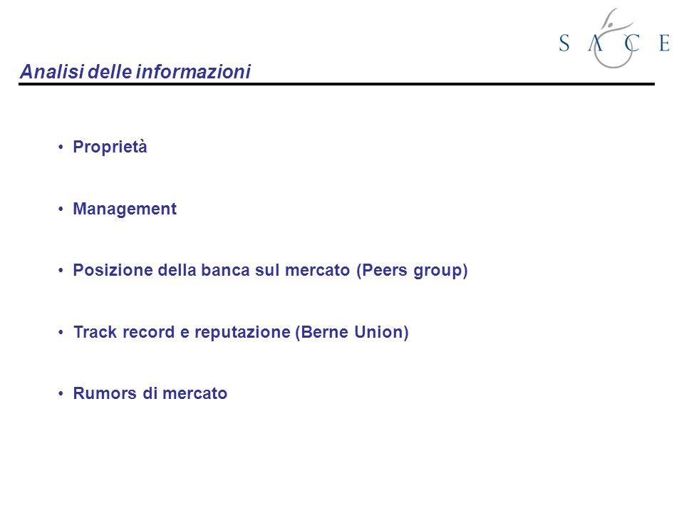 Proprietà Management Posizione della banca sul mercato (Peers group) Track record e reputazione (Berne Union) Rumors di mercato Analisi delle informazioni