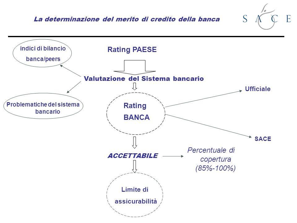 La determinazione del merito di credito della banca Rating PAESE Valutazione del Sistema bancario BANCA Rating Ufficiale SACE ACCETTABILE Limite di assicurabilità indici di bilancio banca/peers Problematiche del sistema bancario Percentuale di copertura (85%-100%)