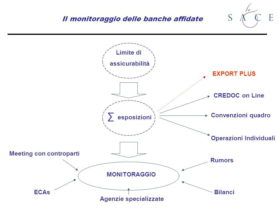 Il monitoraggio delle banche affidate esposizioni Limite di assicurabilità CREDOC on Line Convenzioni quadro Operazioni Individuali Rumors Agenzie spe